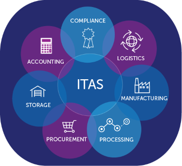 ITAS Accounting and CTRM: manufacturing, storage, procurement, processing